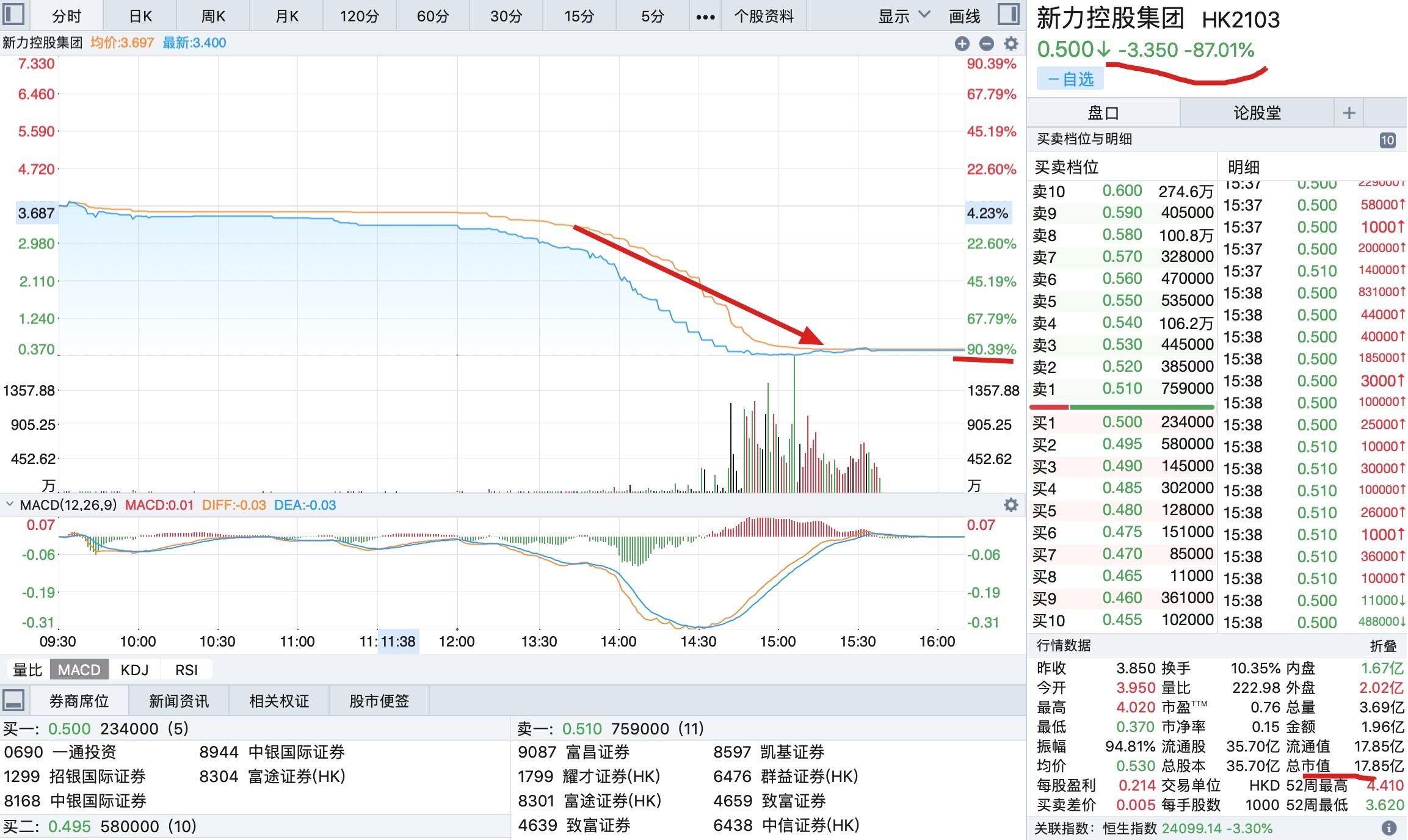 新力怎么了?盘中跌逾90%当日市值蒸发超123亿港元