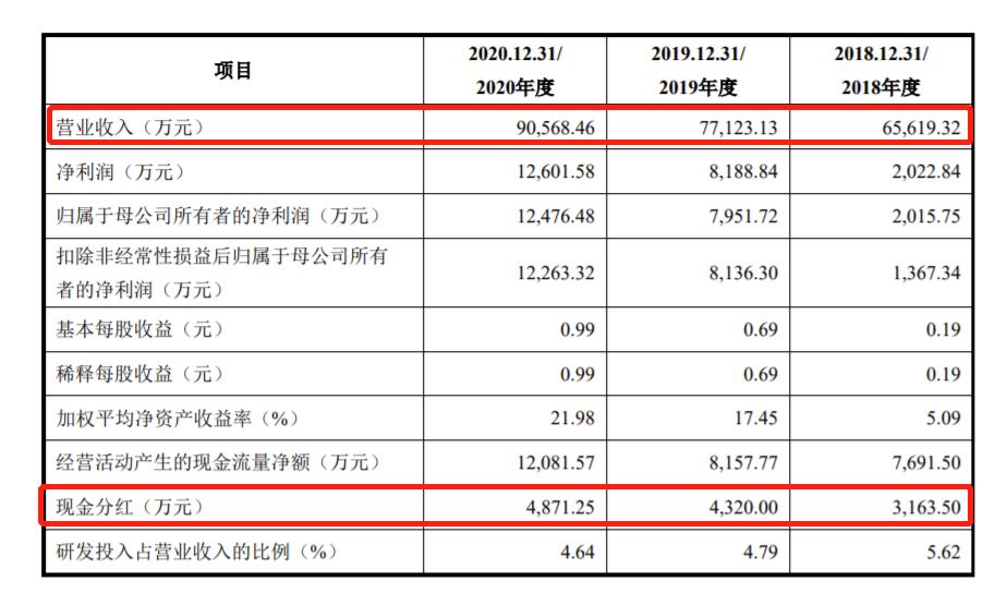 建科股份拟IPO:招股书披露2019年发生高处坠落事故被罚126万、赔偿105万