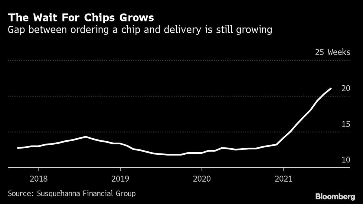缺芯危机日益严峻 芯片交付等待时间已长达创纪录的21周