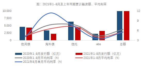 8月份信用债平均利率低至4.08% 海外债平均利率摸高至11.39%