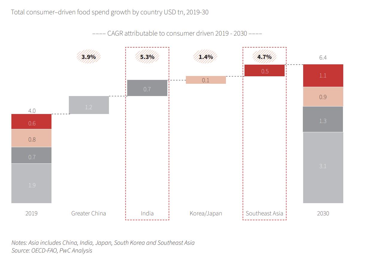 亚洲食品市场:2030年消费达8万亿美元 仍存在1.5万亿投资缺口