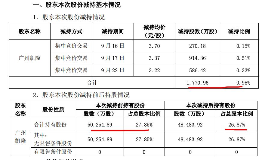 广州凯隆再减持嘉凯城1771万股份 套现约5969万元