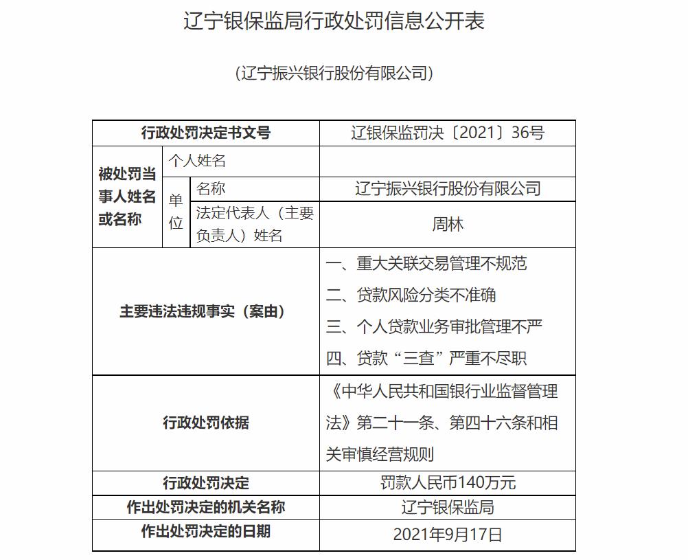 涉重大关联交易管理不规范、个贷审批管理不严等 辽宁振兴银行被重罚140万