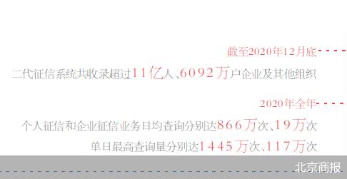 二代征信系统密集上线 农业银行、九江银行等多家银行宣布开始采用