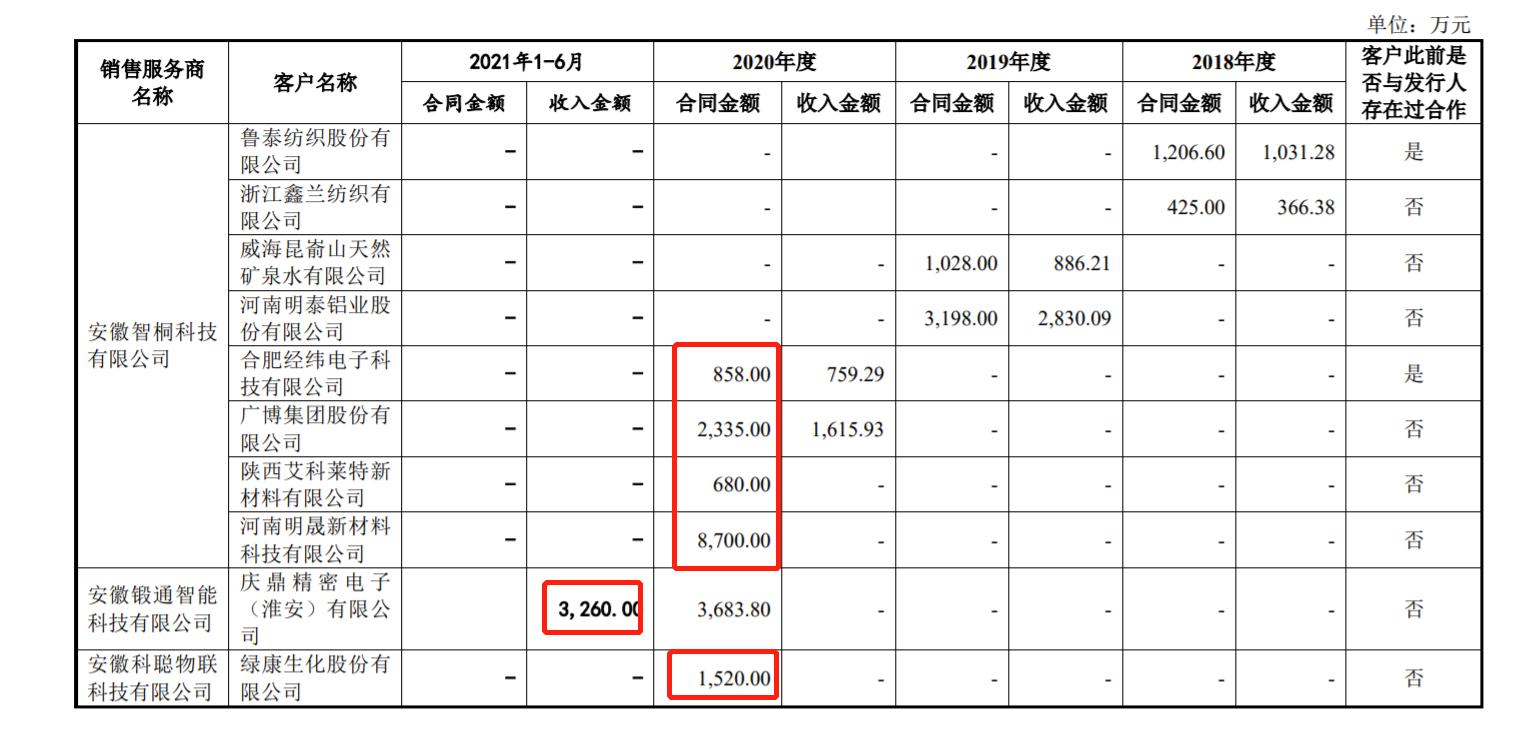 井松智能回复科创板问询 四起作为被告诉讼、1500万存款遭冻结被关注
