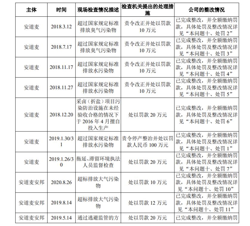 先正达回复问询函披露境内子公司14起单笔罚款超过10万环保违规案例,合计被罚339.5037万