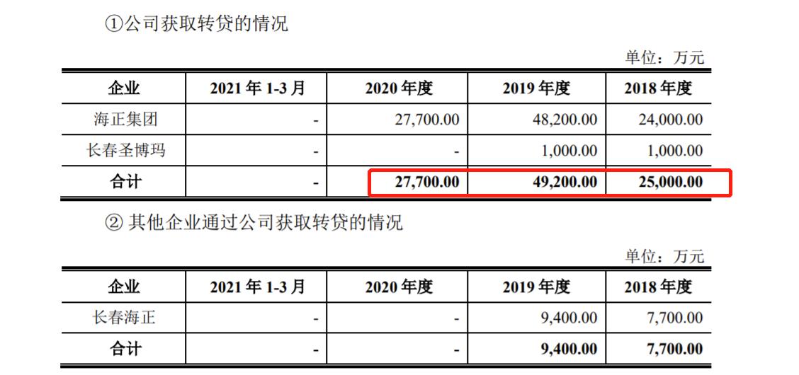 海正生物科创板IPO 1股东为私募基金,内控不规范大额转贷