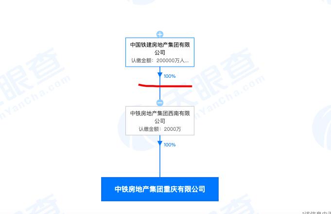 中铁房地产集团重庆公司因无证建设的违法事实被主管部门处罚