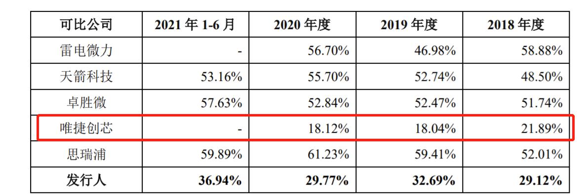 国博电子科创板IPO:毛利率远低于同行 应收账款余额今年上半年最高19亿