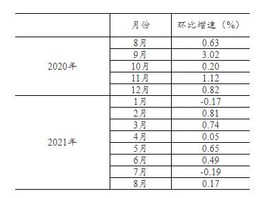8月社会消费品零售总额34395亿,同比增长2.5%