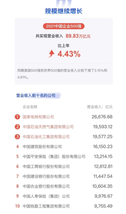 华为研发投入登顶中国企业500强 阿里腾讯分列二、三位