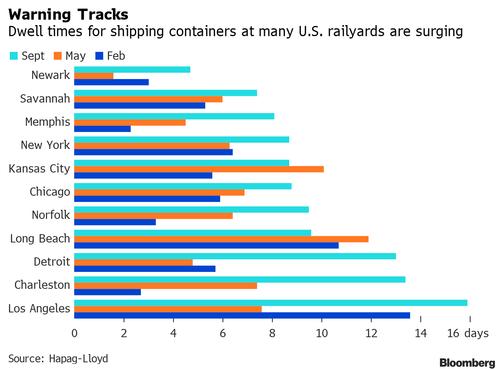 航运危机持续加剧!美国长滩港实施24小时运营