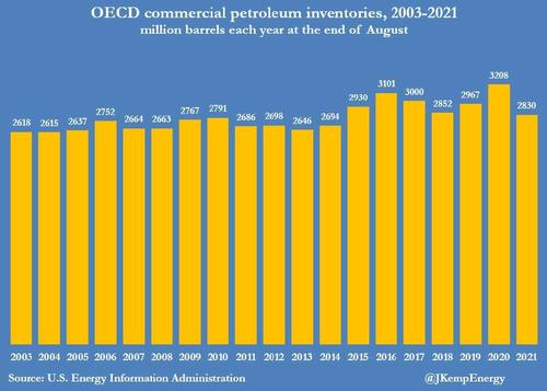 """库存吃紧!揭秘石油、天然气价格飙升下的""""全球能源荒"""""""