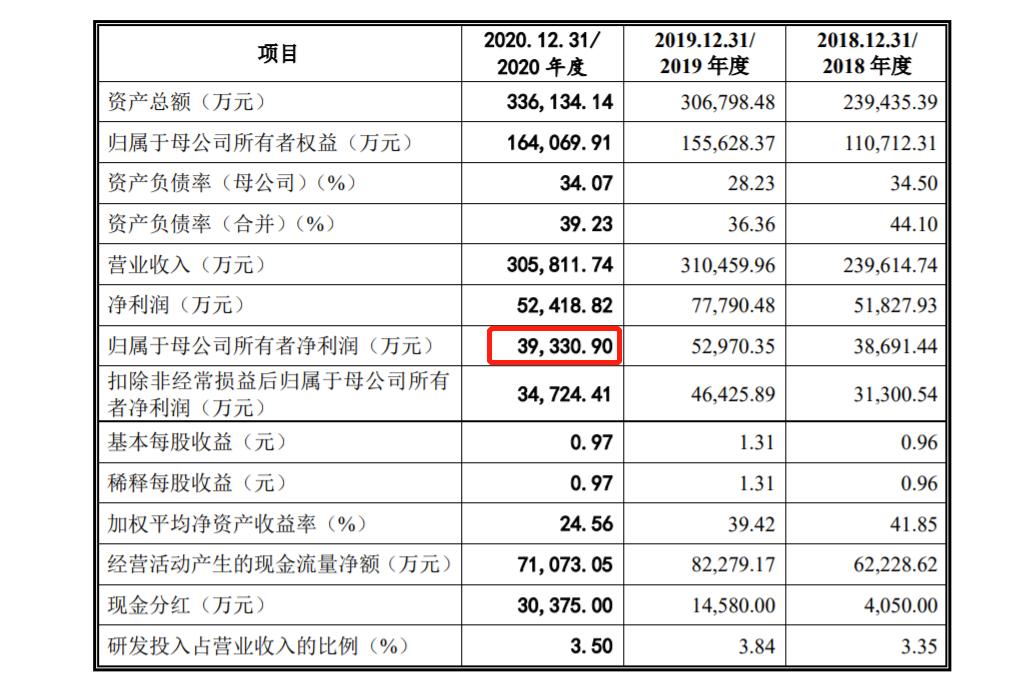 泰禾股份IPO:研发投入低于行业均值 董事长去年领薪444.43万、月均37万
