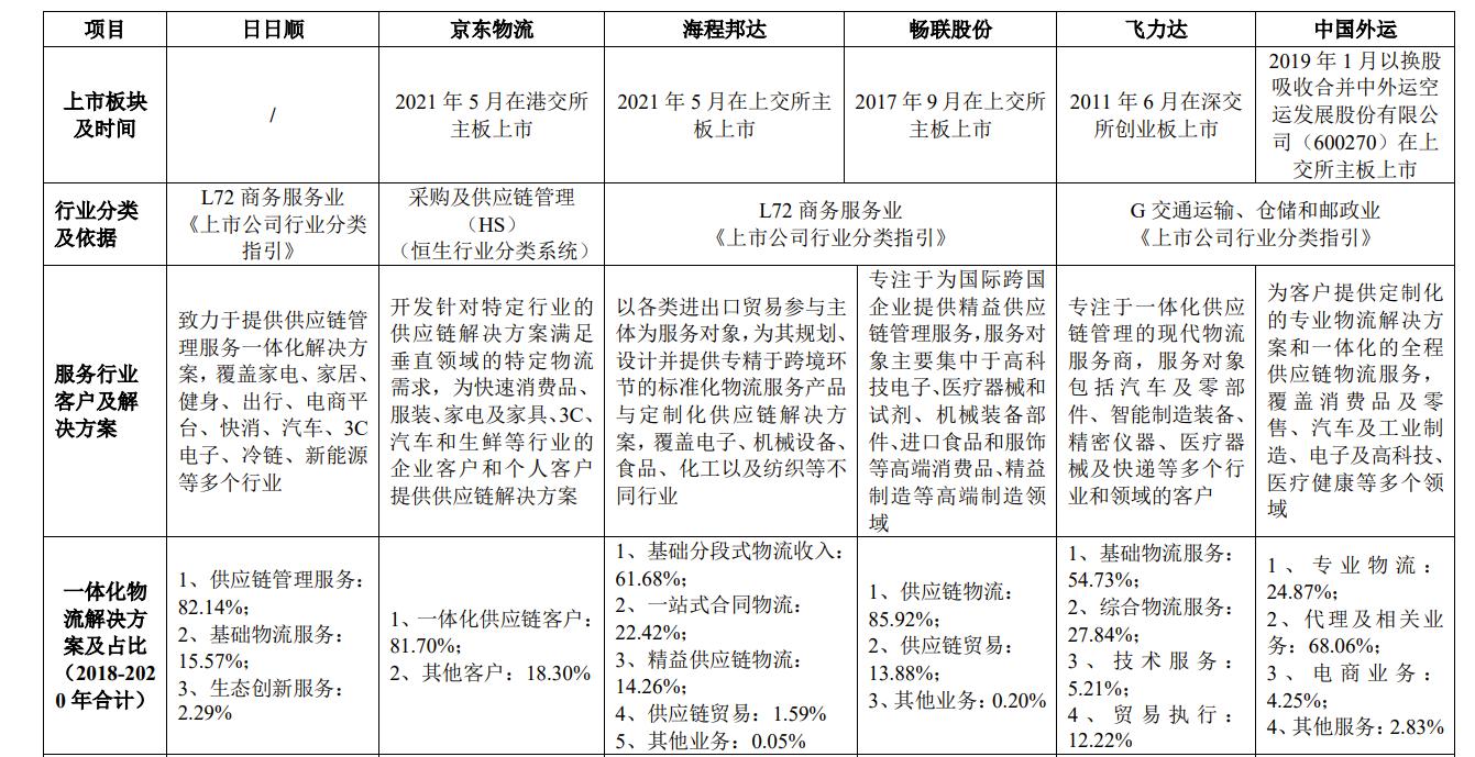 日日顺回复问询披露过往三年向客户赔偿1.8亿 深交所要求说明2013年阿里入股背景