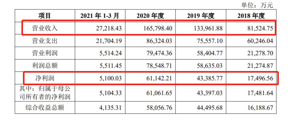 首创证券披露招股书:净资本规模偏小 2020年净利润6.11亿,累计现金分红2.16亿