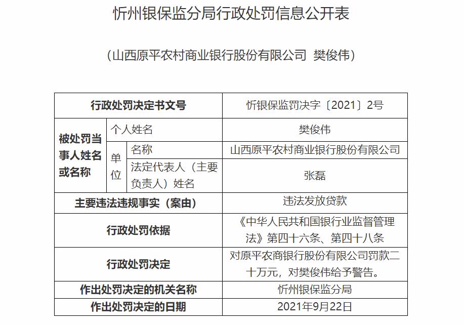 因违法发放贷款 山西原平农村商业银行被罚20万 两责任人同时遭罚