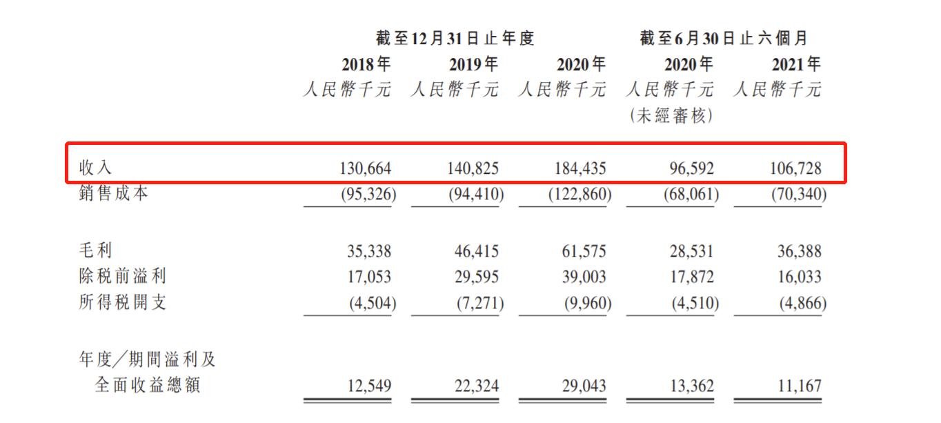 山东省第三大医学影像云服务供应商冠泽递表港交所 2020年营收1.84亿