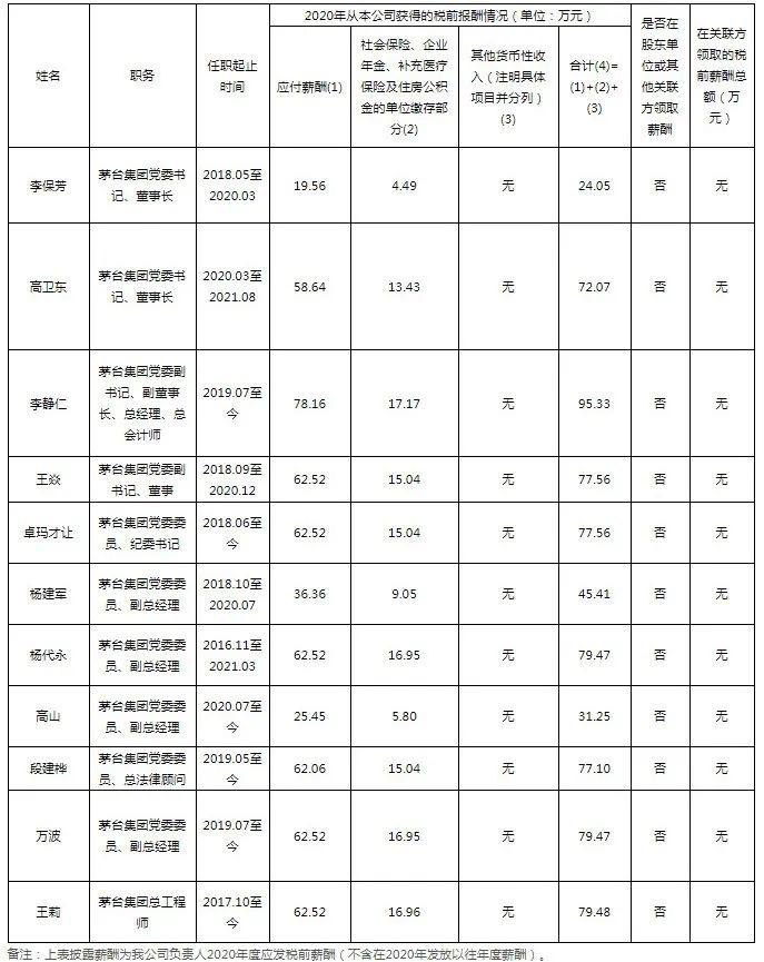 茅台公布高管年薪 高卫东72万、李静仁95万