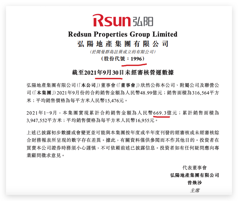 弘阳地产前9月销售同比增长17.8%单月同比降44.3% 环比四连跌