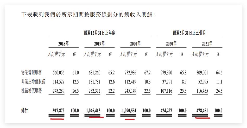 京城佳业通过港交所聆讯:在管面积3050万方增长缓慢
