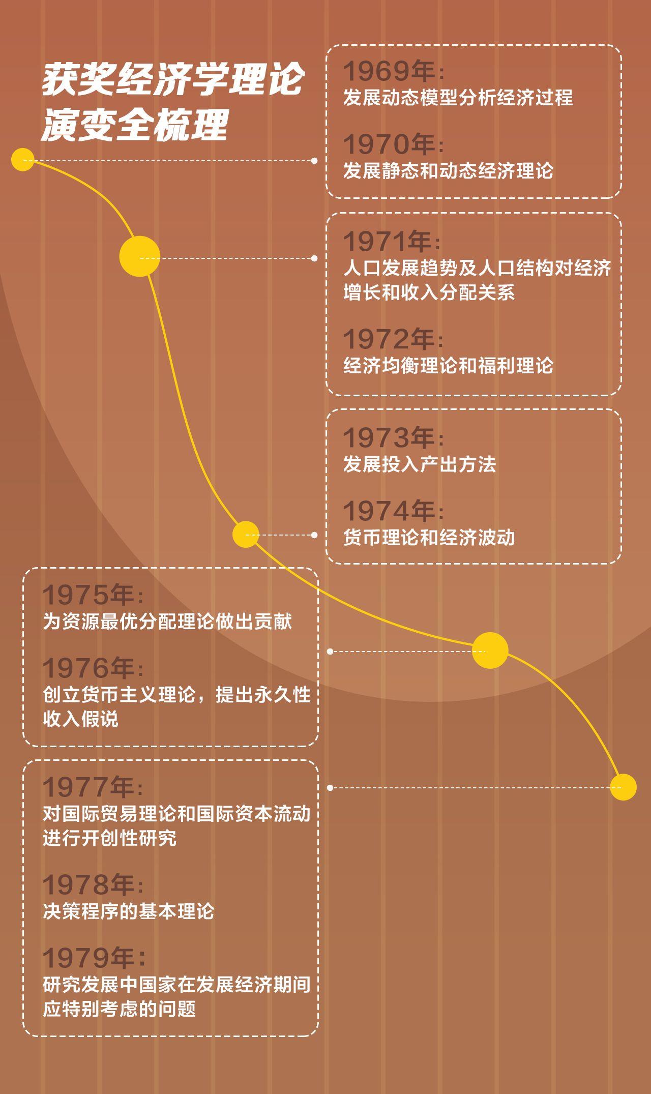 诺贝尔经济学奖53年89位获奖者背后: 96%获奖者来自高校而女性获奖者仅2.2%