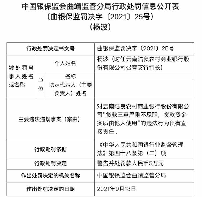 云南陆良农商行因贷款三查严重不尽职等违规 被罚150万元