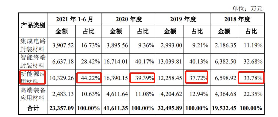 德邦科技拟科创板IPO:规模较小营收远低于同行 曾因产品质量赔偿136.95万