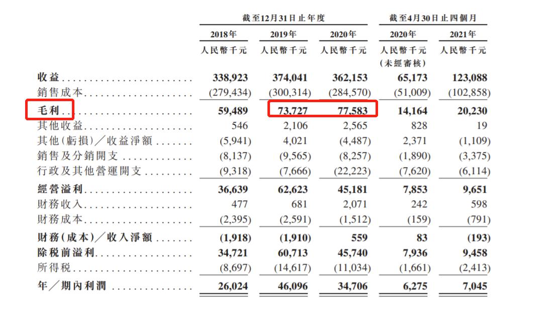 时隔半年后步阳国际第三次递表港交所:2020年净利润下降 美国是主要海外市场