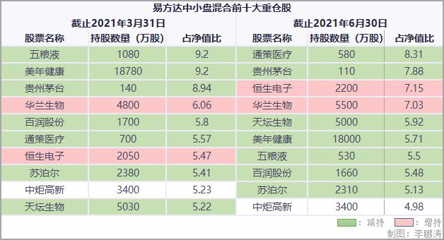 """""""公募一哥""""狂买8亿银行股,张坤寻找避风港?"""