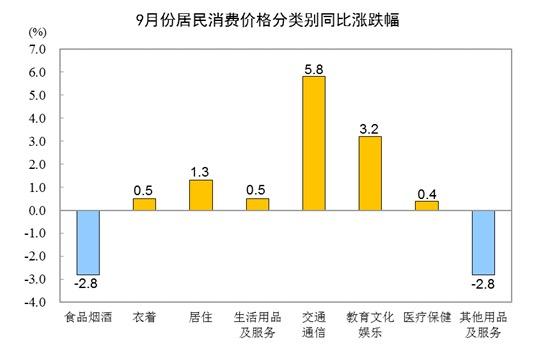 统计局:9月CPI同比上涨0.7% 猪肉价格下降46.9%