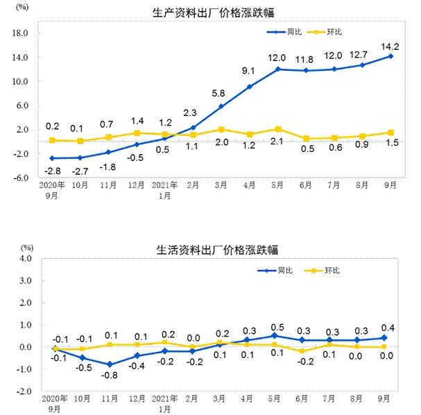 统计局:9月份PPI同比上涨10.7% 环比上涨1.2%