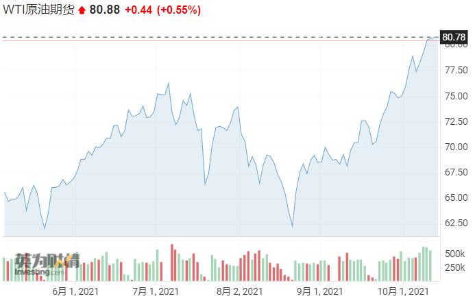 全球通胀恐慌将加剧!俄罗斯普京:油价可能升至100美元/桶