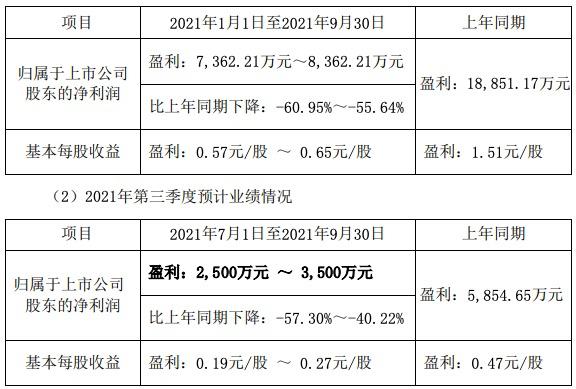 盐津铺子三季度净利预降超40%,业绩不好因限电影响产能?