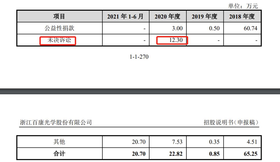 百康光学冲刺IPO:第一大客户法雷奥 2020年增收不增利 曾涉员工劳动仲裁