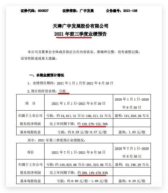 广宇发展第三季度亏损加剧:料前三季归母净利润同比下降155.8%