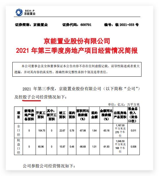京能置业:第三季度权益签约金额同比下跌91.93%