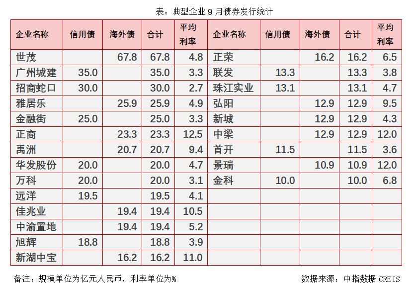 超10家房企海外评级下调 正商集团创下9月份海外债最高利率12.5%