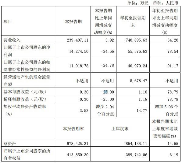 太平鸟三季度净利润1.43亿元同比下降24.66%,政府补助占近40%