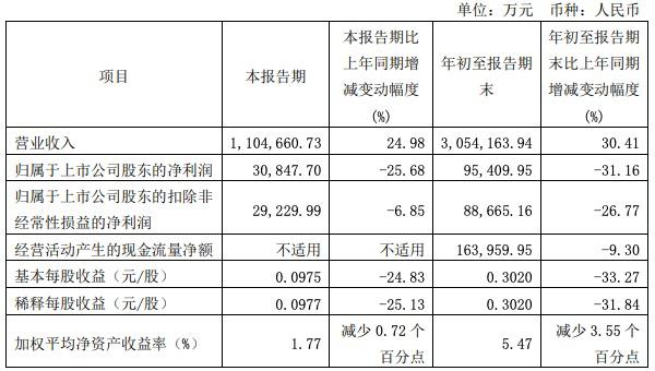 圆通速递前三季度增收不增利,净利润同比下降31.16%