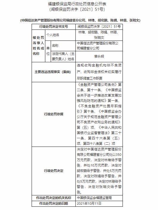 涉违规收购金融机构非不良资产等 信达资产福建省分公司被罚350万