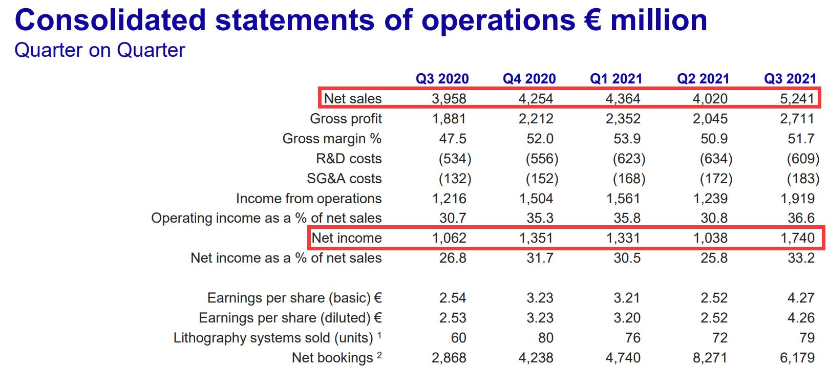 光刻机巨头阿斯麦遭遇供应链问题 Q4业绩或低于预期
