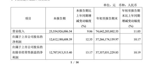 贵州茅台三季报:净利润增10%,茅台酒增速放缓、经销商进一步减少