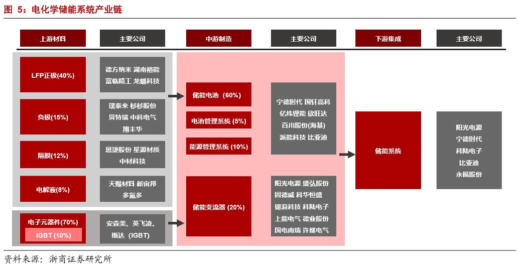 宁德时代携手多家央企发力储能业务 图解产业链个股全名单