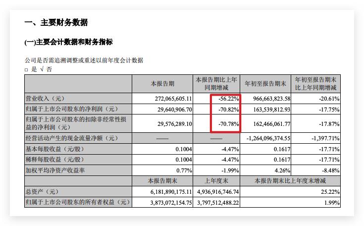 深深房A营收加剧下滑:三季度营收同比下降56.2% 毛利率下降14.9个百分点
