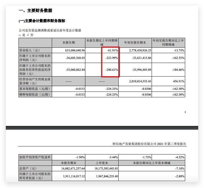 财信发展三季度由盈利转亏:净利润亏损0.21亿元 同比减少121.5%