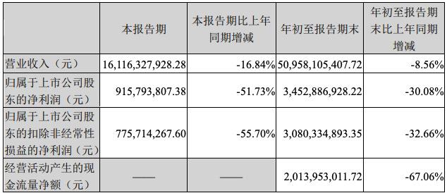 双汇发展三季度净利大降51.73%,再从关联公司罗特克斯采购84亿元