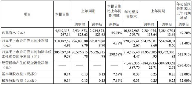 科大讯飞三季度营收增55%净利仅增4.77%,投资三人行、寒武纪少赚3.25亿