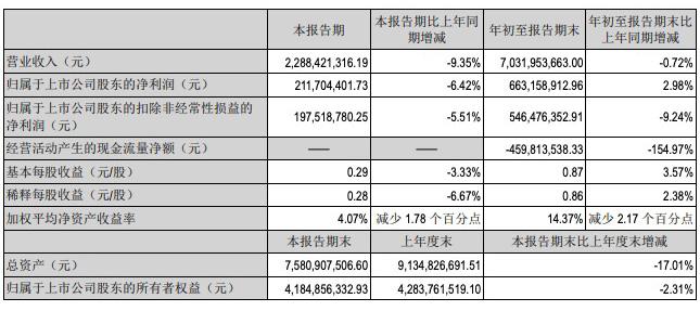 九阳股份三季度业绩双降,总资产较年初下降17%