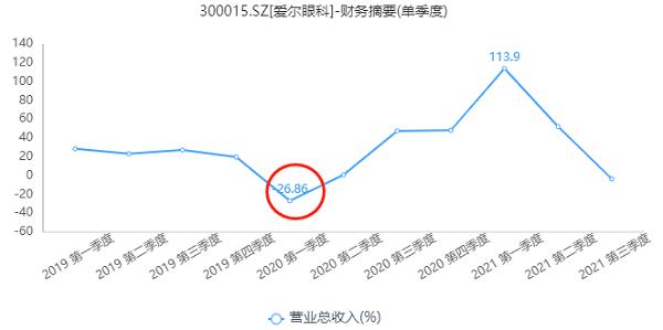 爱尔眼科三季度业绩下滑,遭高瓴资本、张坤